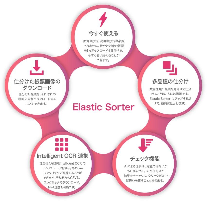 Elastic SorterはAIでドキュメントの仕分けを賢く設定